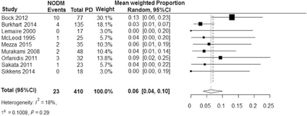 New-onset diabetes after pancreatoduodenectomy: A systematic