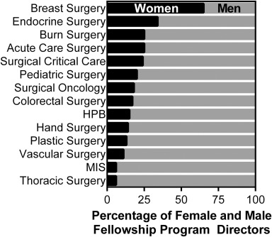 Gender differences among surgical fellowship program directors