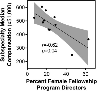 Gender differences among surgical fellowship program