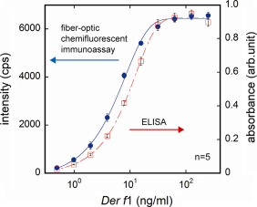 Direct analysis of airborne mite allergen (Der f1) in the