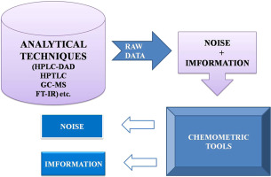 Chemometrics tools used in analytical chemistry: An overview
