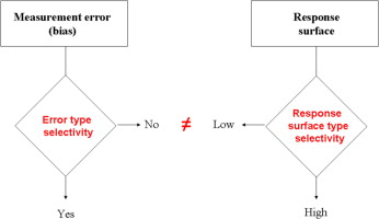 Selectivity In Analytical Chemistry Two Interpretations For