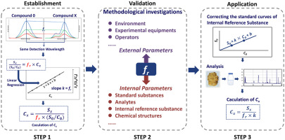A systematic study on the influencing parameters and improvement of download full size image ccuart Image collections