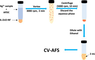 Ionic liquid based zinc oxide nanofluid for vortex assisted liquid fx1 ccuart Choice Image