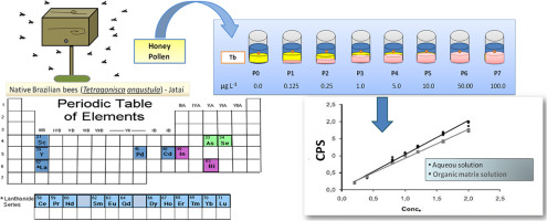 Evaluation of matrix effect on the determination of rare earth