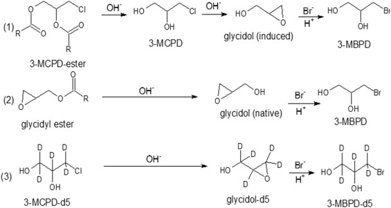A novel method for the determination of glycidyl and 3 ...
