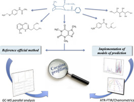 Cocaine profiling: Implementation of a predictive model by