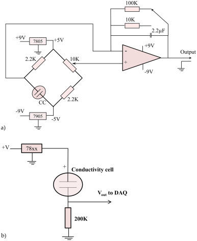 An Exploiting Of Cost Effective Direct Current Conductivity Detector
