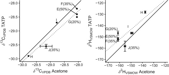 TATP isotope ratios as influenced by worldwide acetone variation