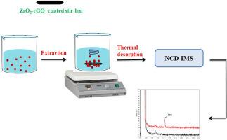 Zirconium dioxide-reduced graphene oxide nanocomposite