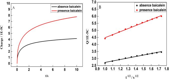 Sensitive Determination Of Baicalein Based On Functionalized