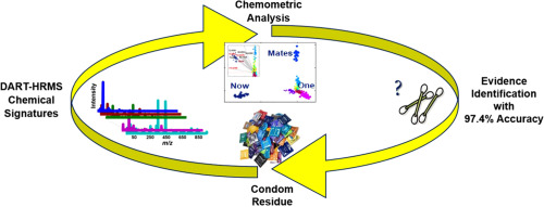A chemometric strategy for forensic analysis of condom residues