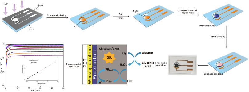 A thin film polyethylene terephthalate (PET) electrochemical