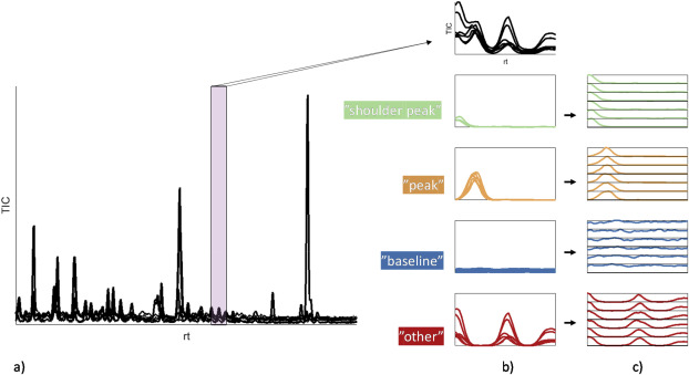 Using deep learning to evaluate peaks in chromatographic