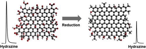 Ion chromatographic determination of hydrazine in excess