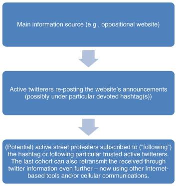 Moldova's internet revolution: Analyzing the role of