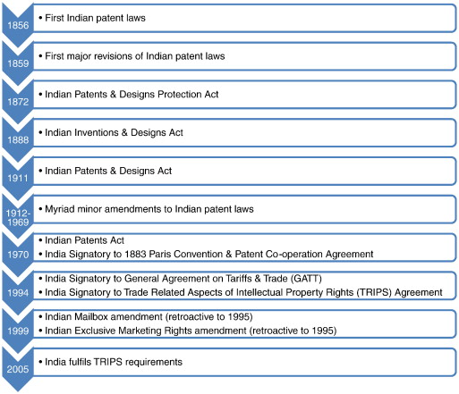The effects of patent-law changes on innovation: The case of India's