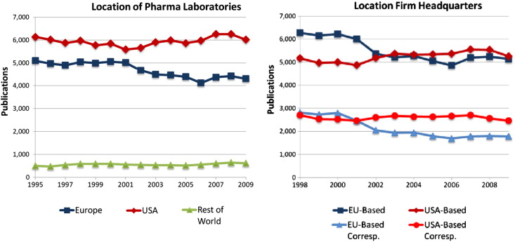 Big Pharma, little science?: A bibliometric perspective on