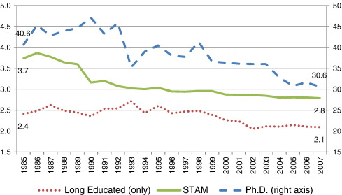Demographic patterns and trends in patenting: Gender, age