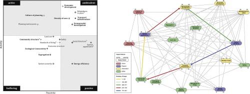 Identifying urban transformation dynamics: Functional use of