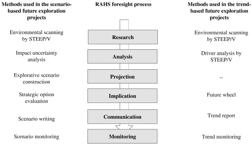 A Holistic Approach To Strategic Foresight A Foresight Support