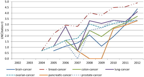 Path-breaking directions of nanotechnology-based chemotherapy and