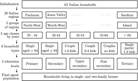 Precari in italian dating