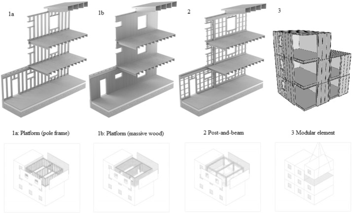 Context, drivers, and future potential for wood-frame multi-story ...