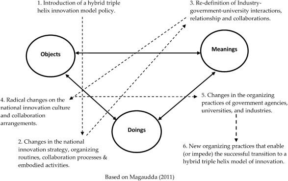 Organizing practices of university, industry and government