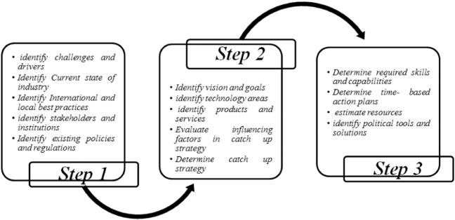 41 learning based technology roadmap