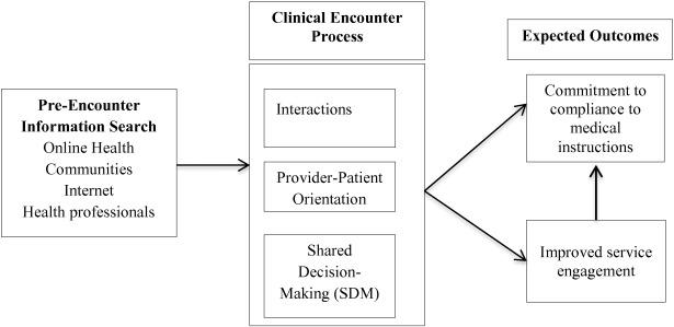 Patient co-creation activities in healthcare service