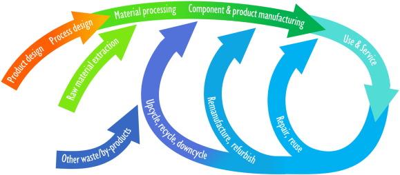 Unlocking value for a circular economy through 3D printing: A