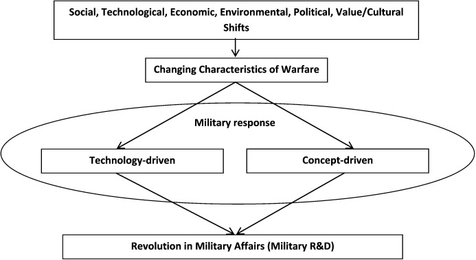 The Future of Warfare:  Issues from the 1999 Army After Next Study Cycle