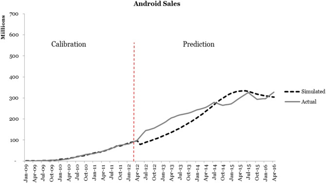 Technology diffusion: Shift happens — The case of iOS and