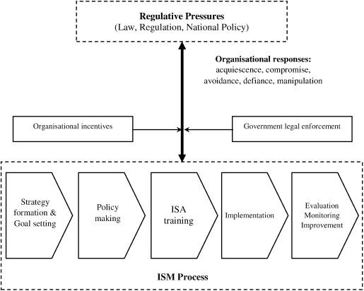 Understanding organisational responses to regulative