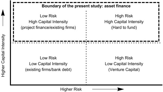 Financing renewable energy: Who is financing what and why it matters