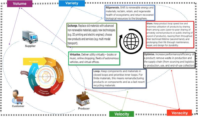 velocity supply chain pvt ltd