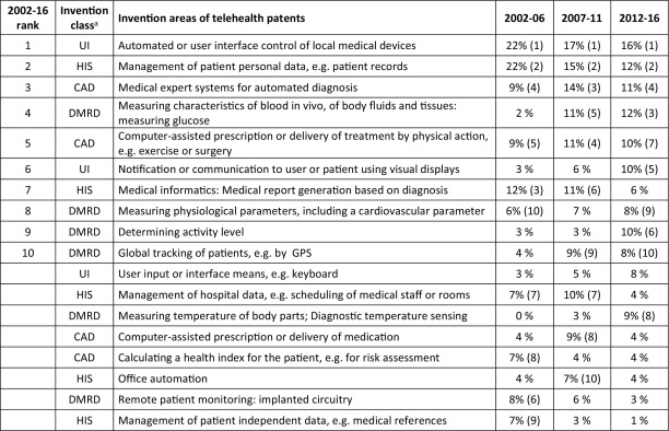 Technology and value network evolution in telehealth
