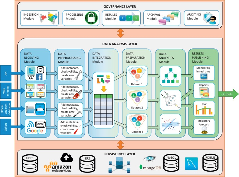 Big Data sources and methods for social and economic