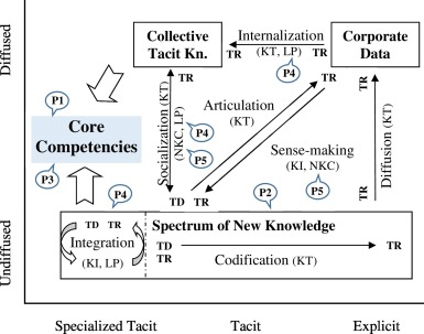 google core competencies and capabilities