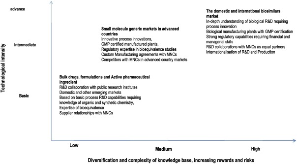 From small molecule generics to biosimilars: Technological