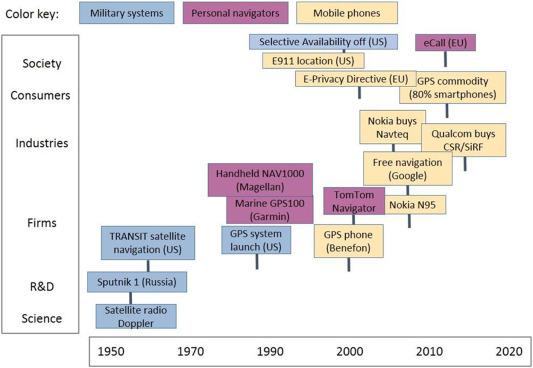 A Disruption Framework Sciencedirect