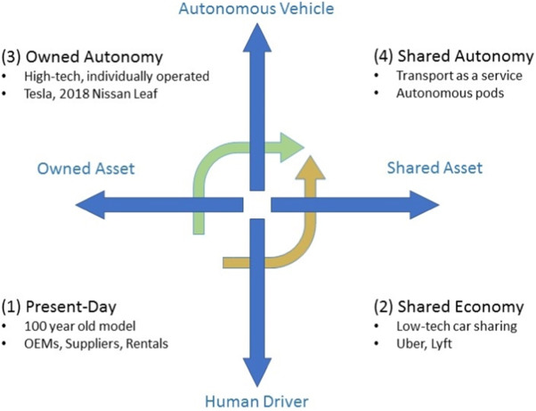 Level 5 autonomy: The new face of disruption in road transport