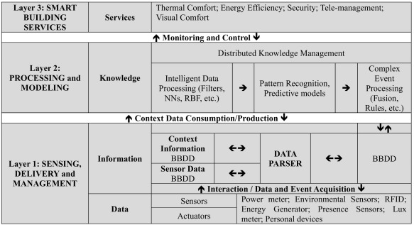 Smart-building management system: An Internet-of-Things (IoT
