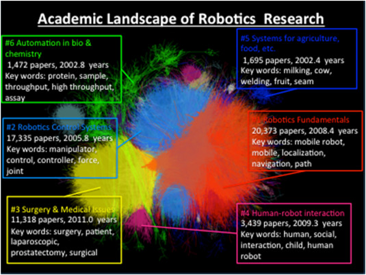 Identifying technology convergence in the field of robotics
