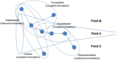 Monitoring patterns of open innovation using the patent-based