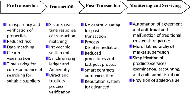 Supply chain re-engineering using blockchain technology: A