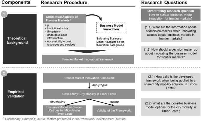 Access-based business model innovation in frontier markets: Case