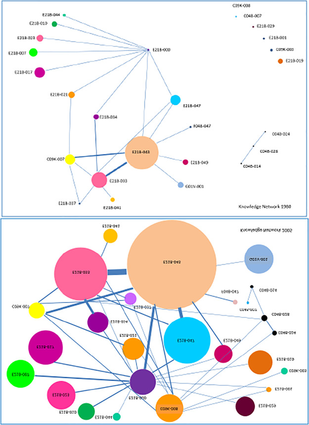 Does knowledge base complexity affect spatial patterns of