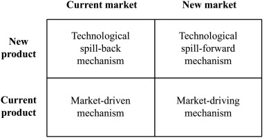 How do firms upgrade capabilities for systemic catch-up in